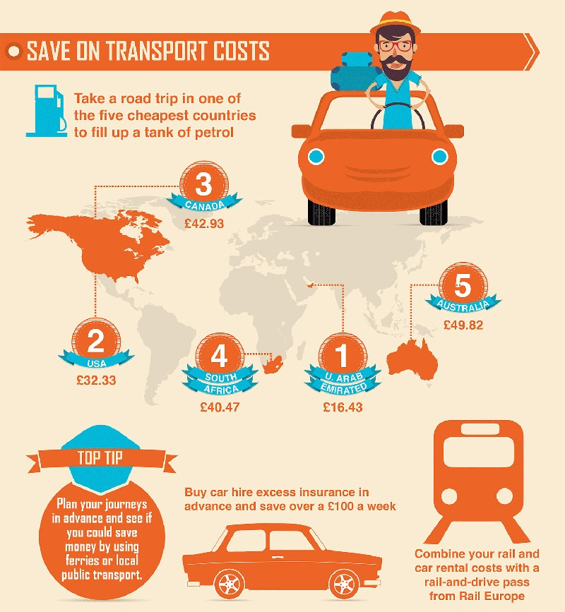 transport sustainable
