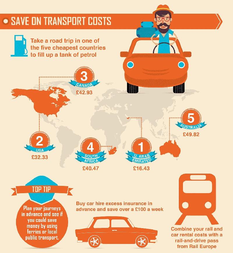 transport sustainable